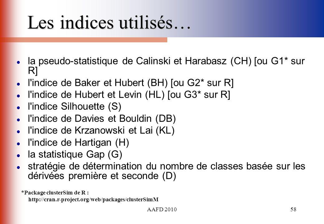 Les indices utilisés… la pseudo-statistique de Calinski et Harabasz (CH) [ou G1* sur R] l indice de Baker et Hubert (BH) [ou G2* sur R]